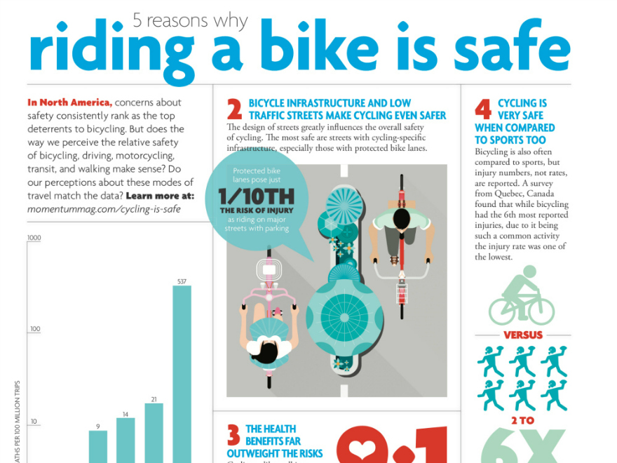 Is Cycling Safe?