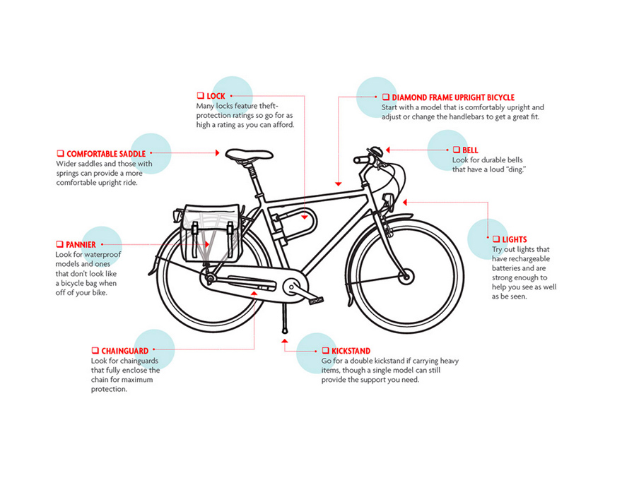 How To Find The Perfect City Bike: A City Bicycle Checklist