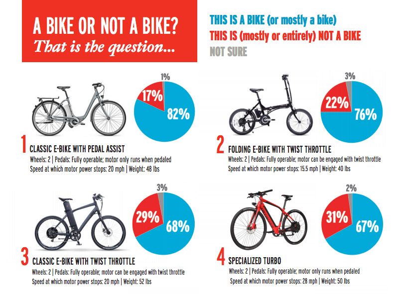 Yes, E-bikes Are Bicycles (With Some Exceptions)
