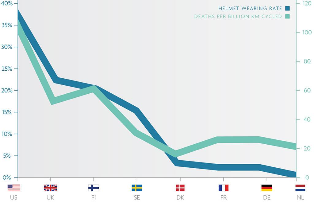 bike helmet statistics