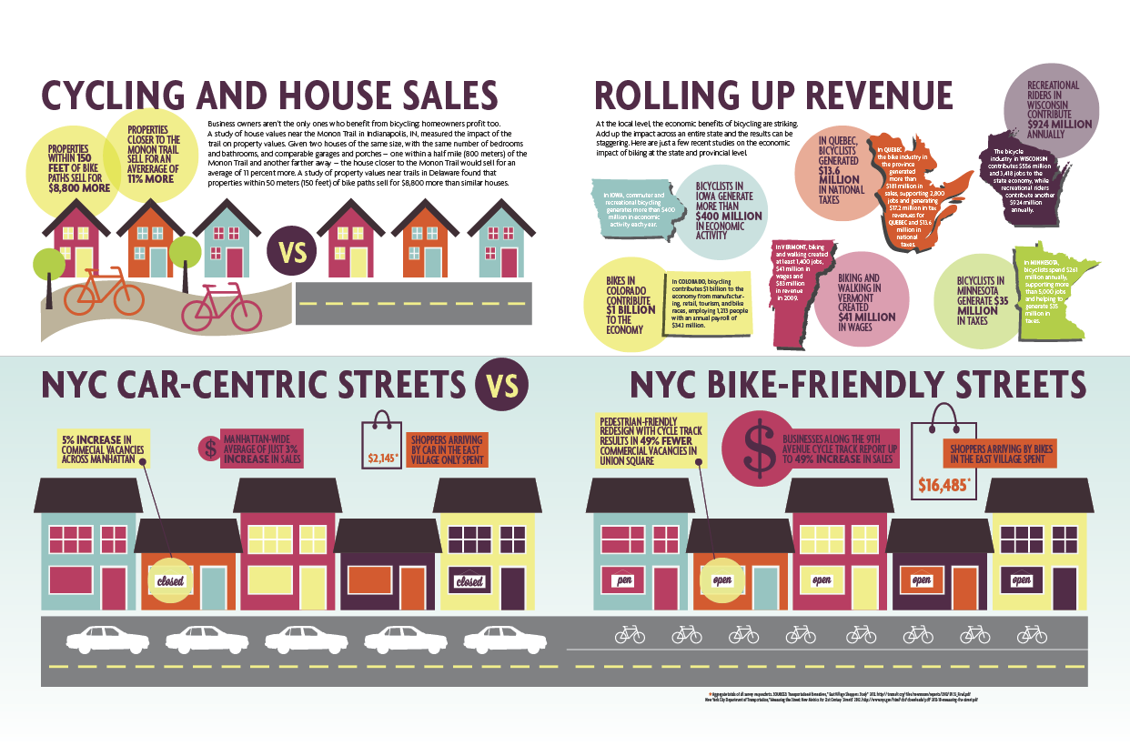 How Bicycles Bring Business – The Infographic