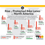 Protected Bike Lanes by the Numbers